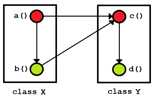 Basic system with dependencies