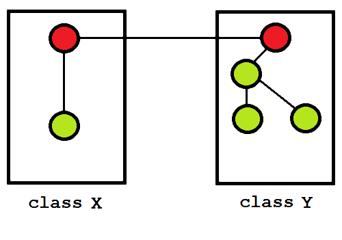 A new function introduced in X